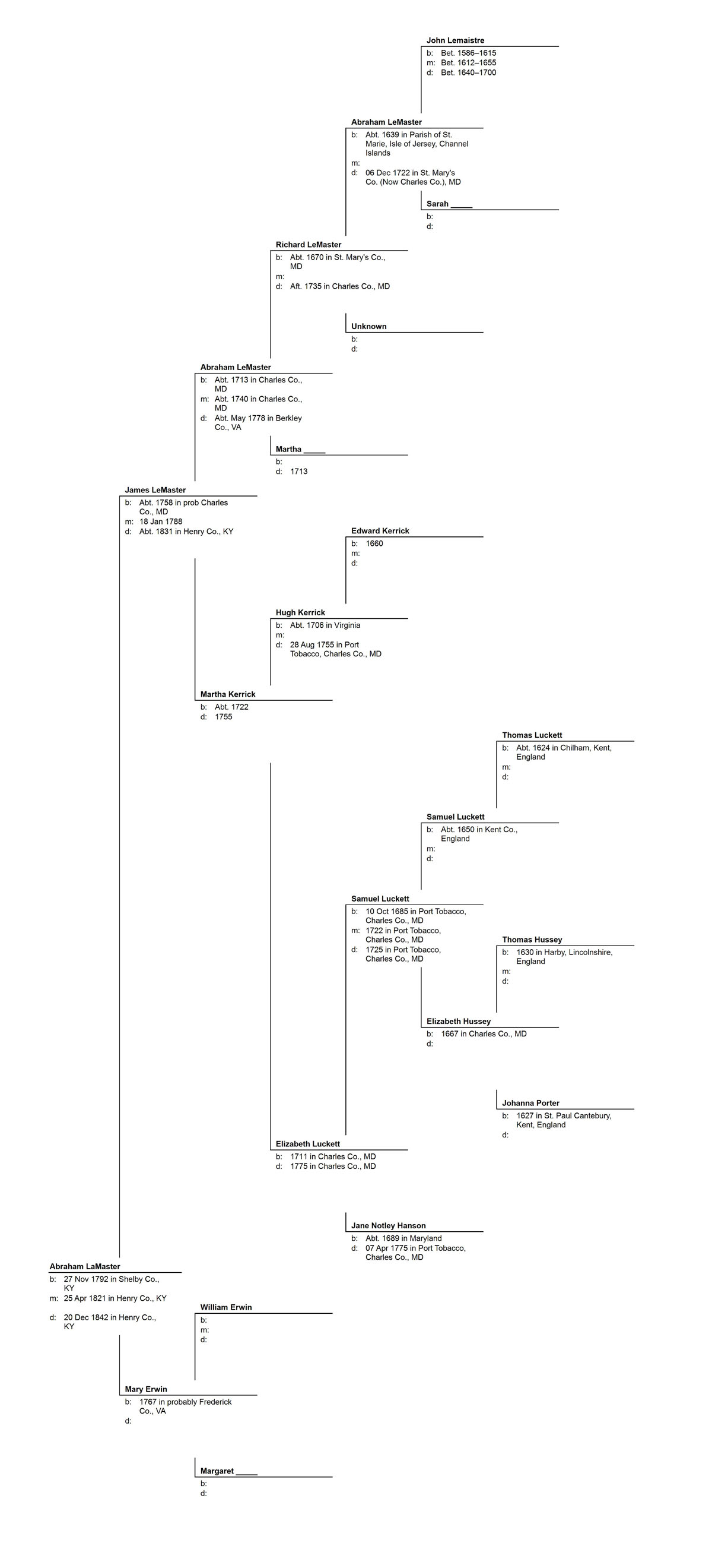 Pedigree Chart for Abraham LaMaster1