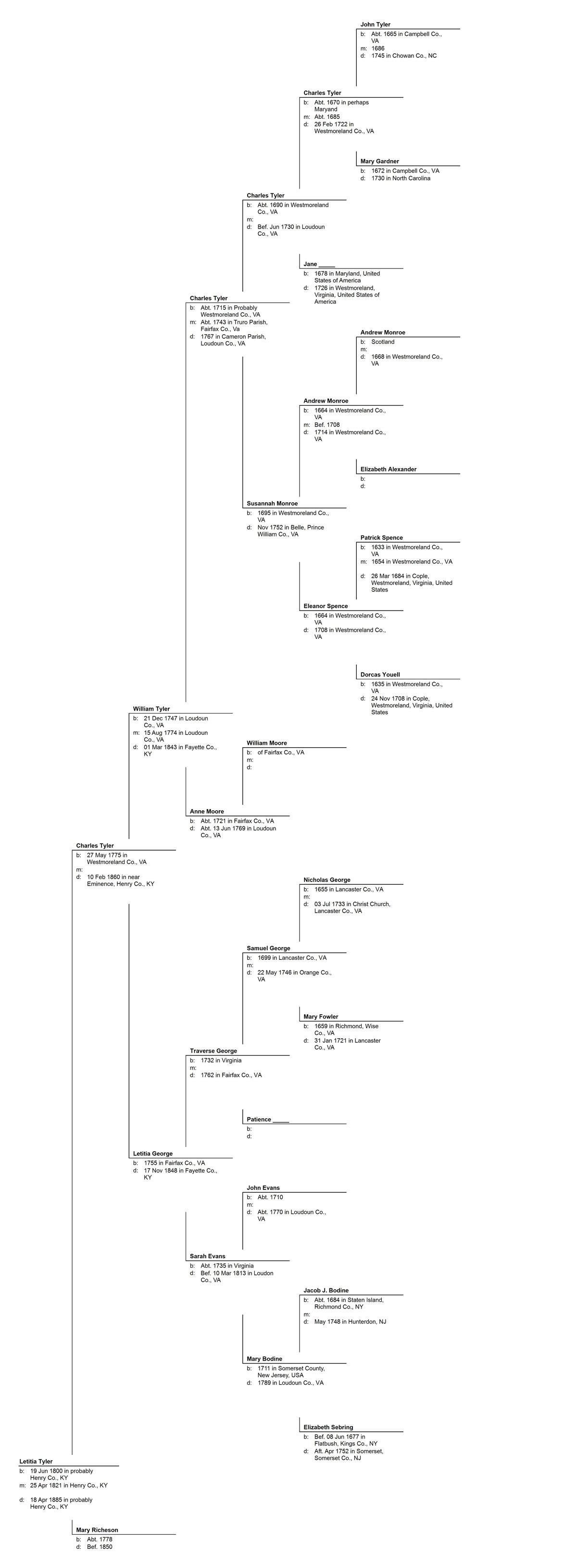 Pedigree Chart for Letitia Tyler